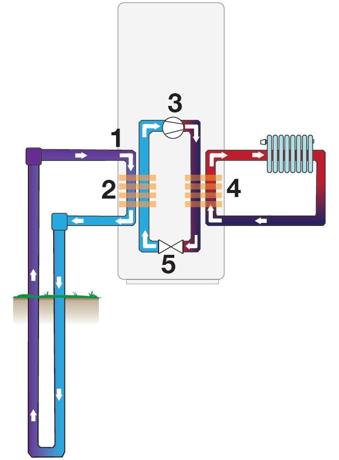 Lämpöpumpun toimintaperiaate kaaviona