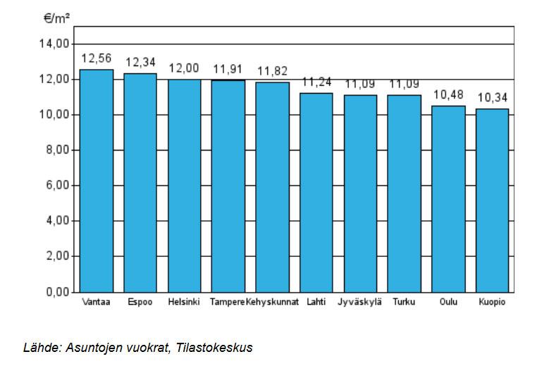 ARA-vuokra-asuntojen keskimääräiset vuokratasot
