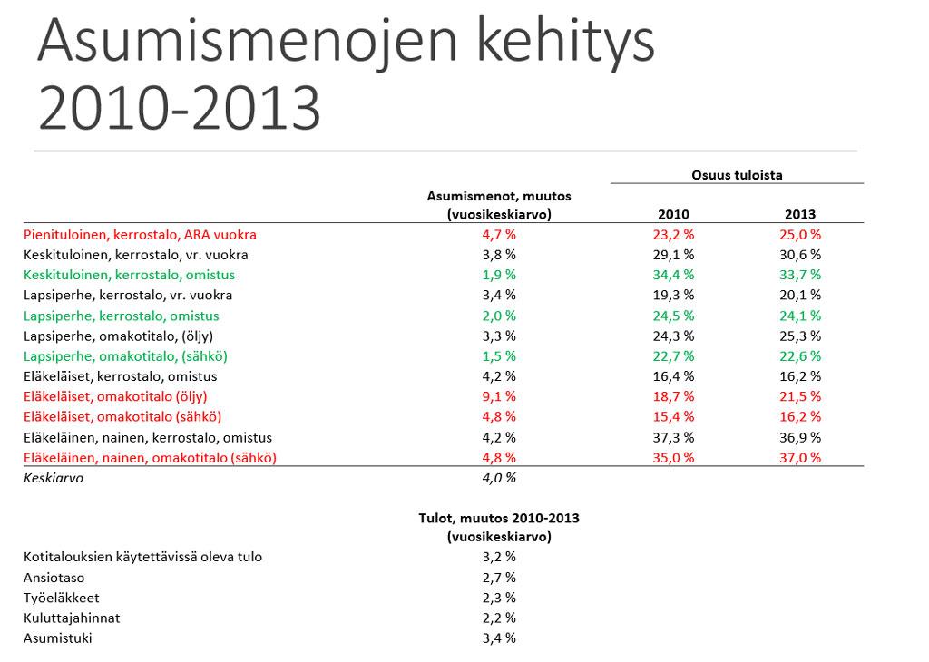 Asumismenojen kehitys 2010-2013