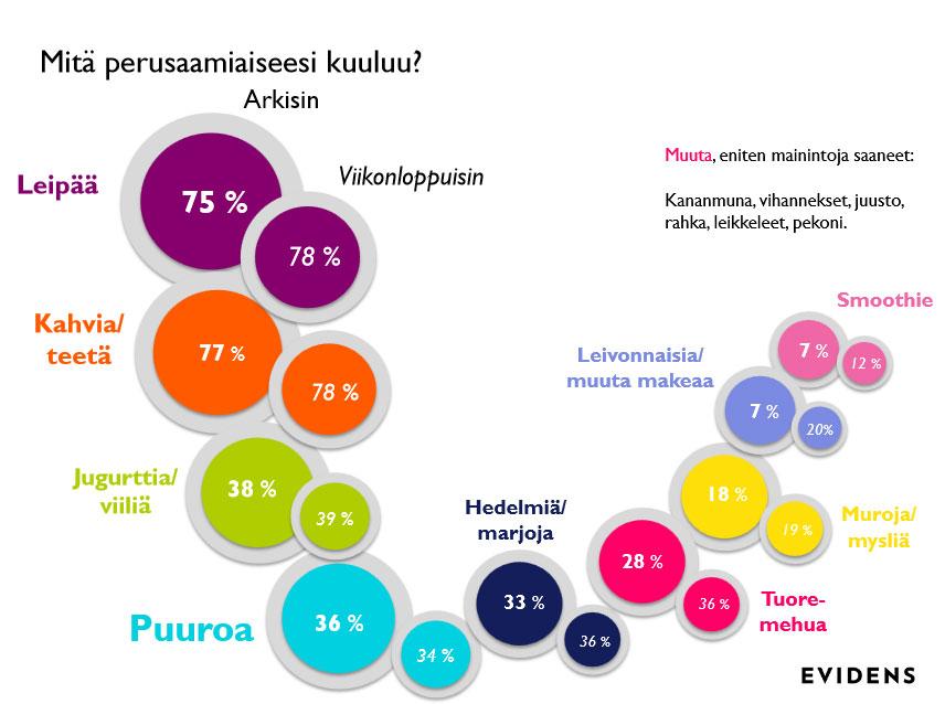 suomalainen aamu kysely