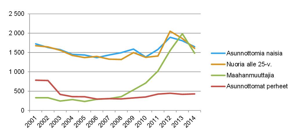 Asunnottomuudet kehitys 2001-2014