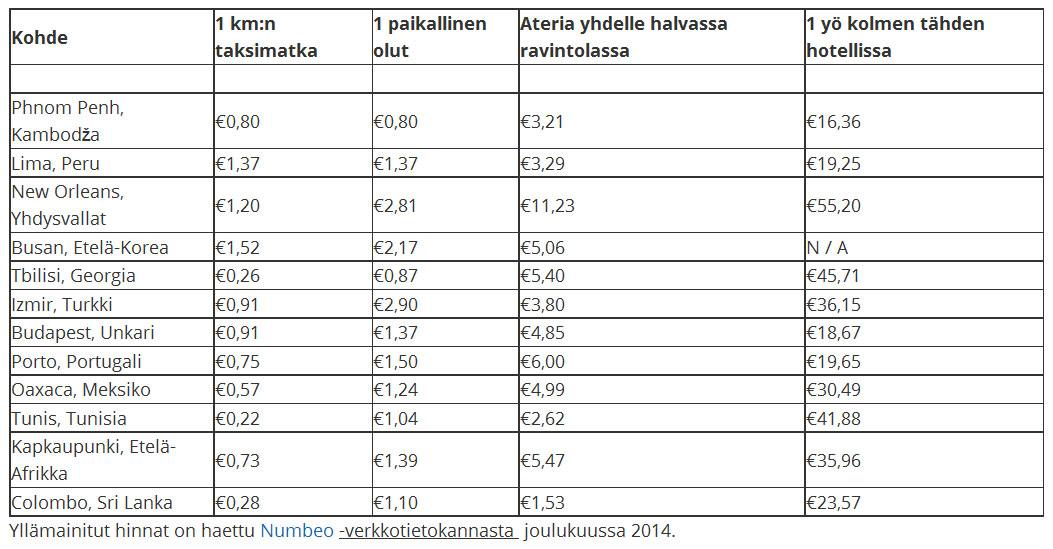 Matkakustannuksia - budjettimatka