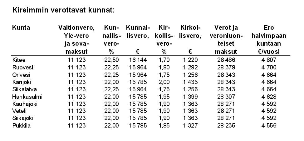 Kuntaverovertailu 2015 kireimmin verotetut kunnat