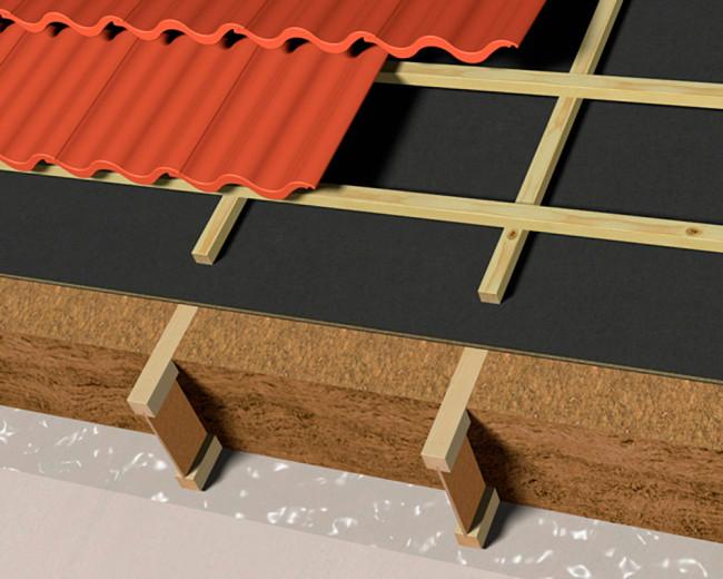 Yhdistetty aluskate ja tuulensuojalevy lämpöeristettyihin kattoihin.