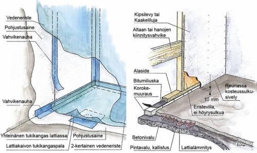 Kylpyhuone vesieristys laki