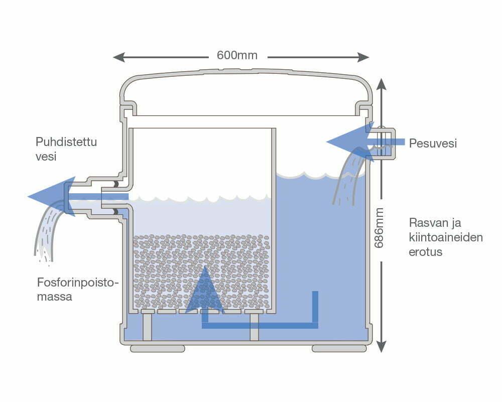 sauna-sepon-rakenne