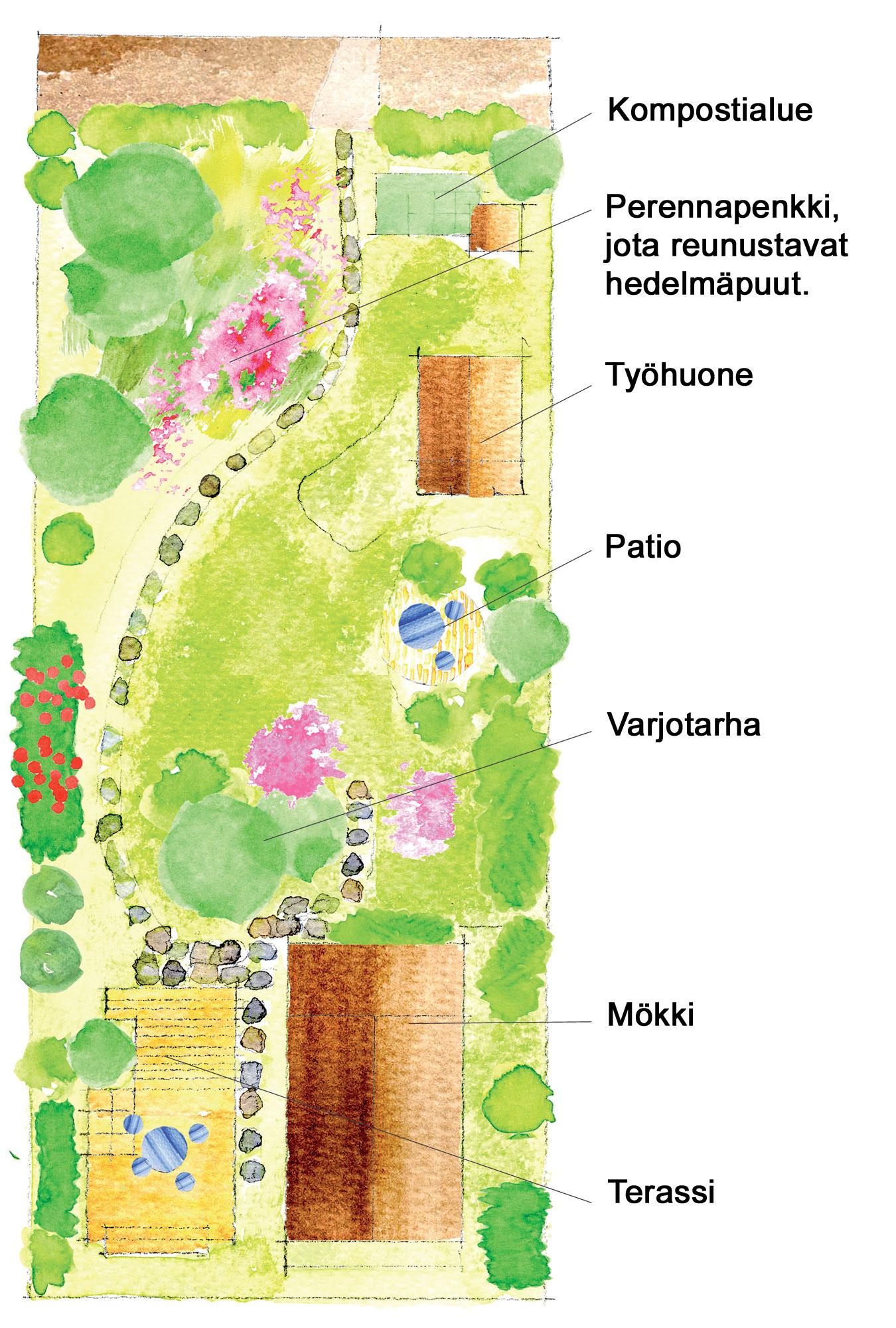 Puutarhan pohjapiirros