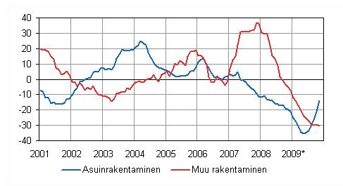 Uudisrakentamisen volyymi-indeksi 2005=100, vuosimuutos, %,