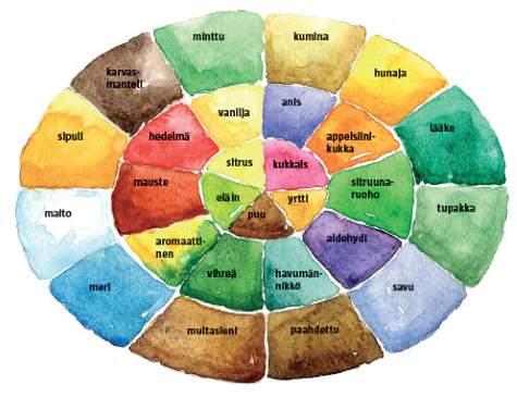 Tuoksupallo auttaa ymmärtämään tuoksujen maailmaa. Pallon ydinosassa sijaitsevat parfyymiteollisuudelle kaikkein tärkeimmät tuoksut. Monet sisäkehän tuoksutkin ovat tärkeitä, mutta ulkokehän aromeille ei ole sijaa parfyymien maailmassa.