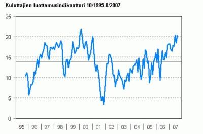 kuluttajien luottamusindikaattori 95-07
