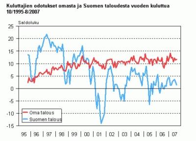 kuluttajien odotukset ommasta ja suomen taloudesta 95-07