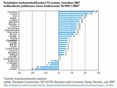 kuluttajien luottamusindikaattori EU-maissa