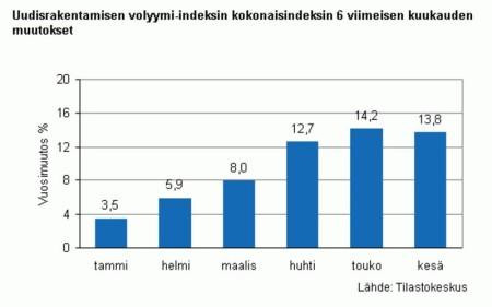 uudisrakentamisen vol indeksin kokonaisindeksin viim 6 kk mu