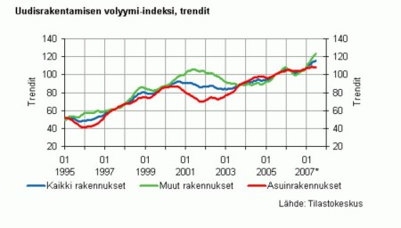 uudisrakentamisen vol ind ja trendit 95-07