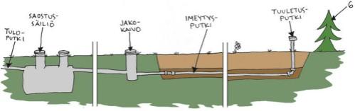 Maahanimeyttämössä jätevesi johdetaan ensin saostussäiliöön