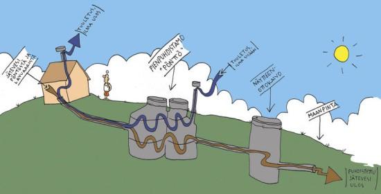 Pienpuhdistamo on tehdasvalmisteinen, kaivomainen laite, jonka läpi jätevesi kulkee.