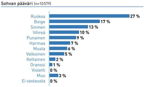 Ruskea on pitänyt pintansa suosikkivärinä viimeisen 20 vuoden ajan.