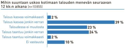 Omakotitaloasujista neljä kymmenestä uskoo, että kotimaan talous kasvaa voimakkaasti tai jonkin verran seuraavan 12 kuukauden aikana.