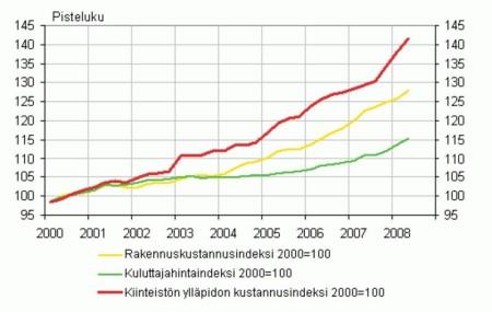 Kiinteistön ylläpitokustannus kehitys