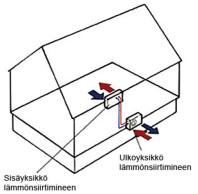 Kaaviokuva ilmalämpöpumpun yksiköiden sijainnista
