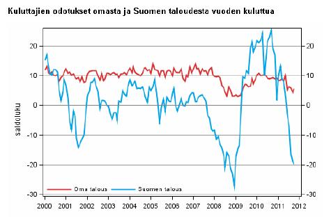 Odotukset omasta ja Suomen taloudesta