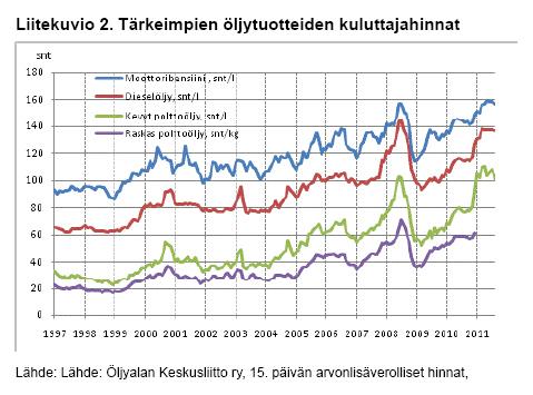 Öljytuotteiden kuluttajahinnat