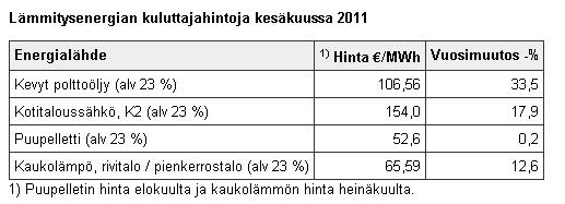 Lämmitysenergian kuluttajahintoja kesäkuussa 2011