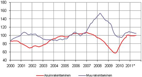 Uudisrakentamisen volyymi-indeksi 2005=100, trendi