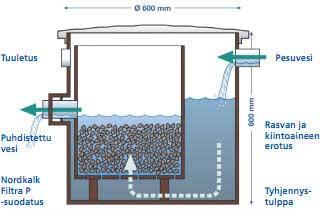 Järviveden Suodatus