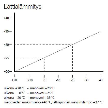 Lattialämmityksen säätökäyrä / Lämmitysenergia Yhdistys ry