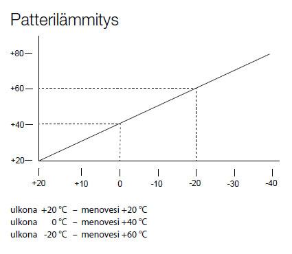 Patterilämmityksen säätökäyrät / Lämmitysenergia Yhdistys ry