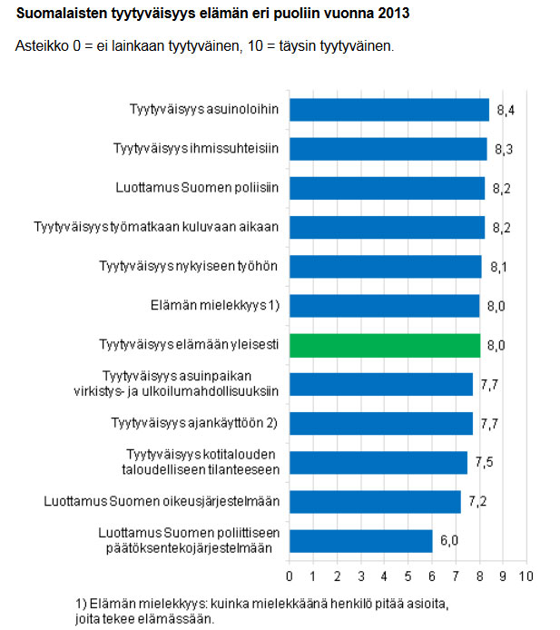 Suomalaisten tyytyvaisyys asumiseen