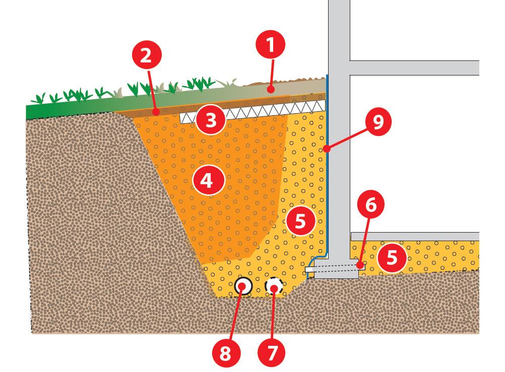 Salaojitus ja sadevesijärjestelmä