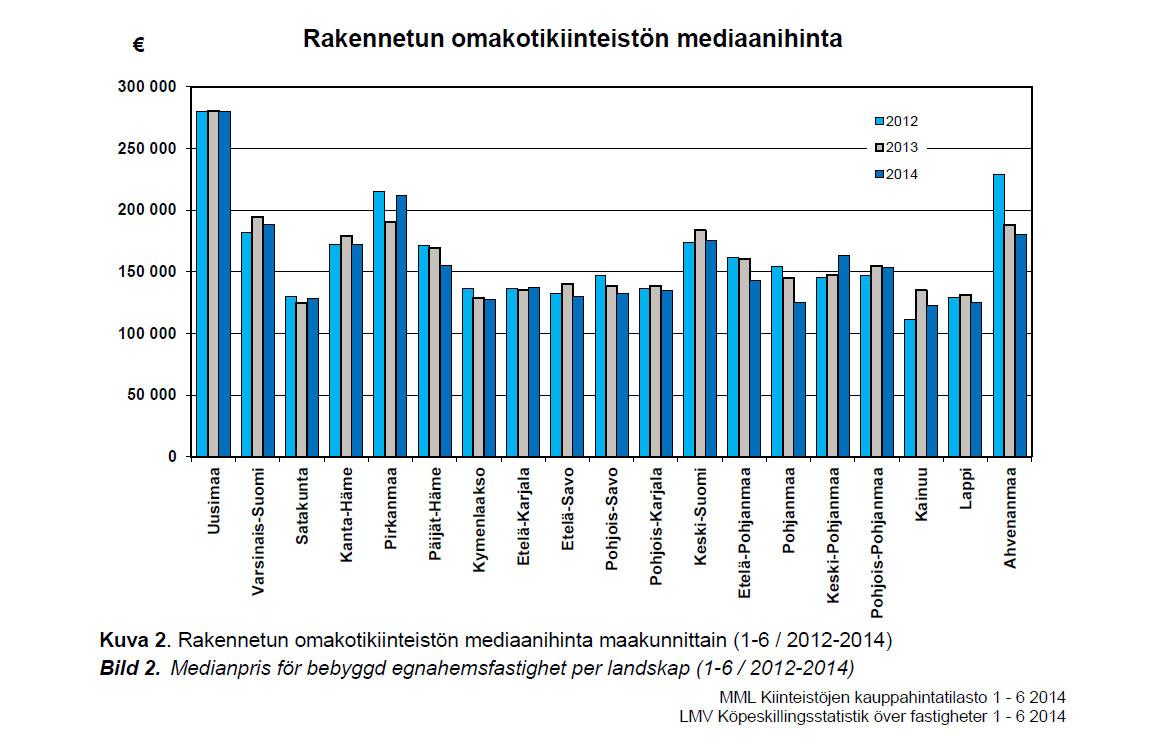 Kiinteistökauppa - Omakotitalon mediaanihinta 1-6/2014