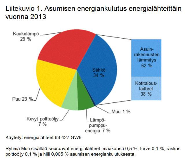 Asumisen energiankulutus energialähteittäin