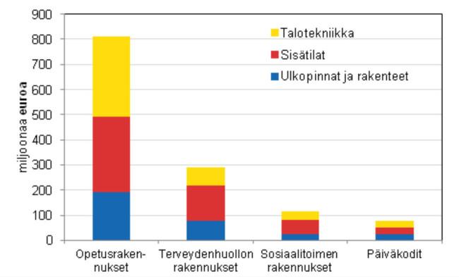Julkisten palvelurakennusten korjauskustannukset rakennusosittain