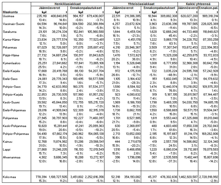 Jäännösvero ja veronpalautus maakunnittain