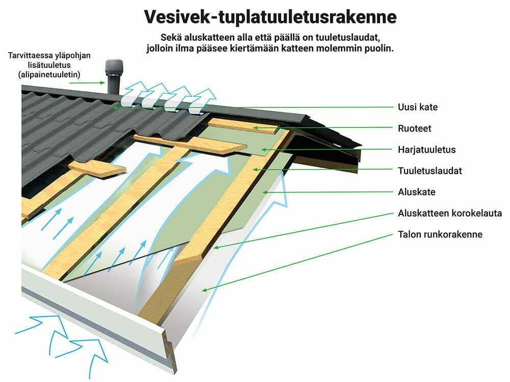 Kun välikatto tuulettuu hyvin, siirtyy ylimääräinen kosteus eristeistä sekä muista yläpohjarakenteista ulkoilmaan eikä kosteusvaurioita pääse syntymään.