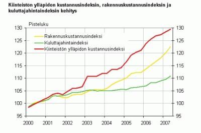 Kiinteistön ylläpidon kustannusind kehitys 00-07
