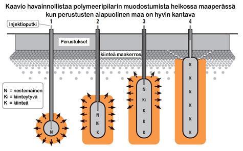 Kaavio joka havainnollistaa polymeeripilarin muodostumista heikossa maassa kun perustusten alapuolinen maa on hyvin kantava.