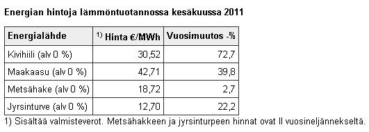 Energian hintoja lämmöntuotannossa kesäkuussa 2011