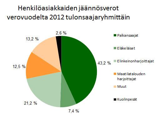 Jäännösverot verovuodelta 2012, henkilöasiakkaat.