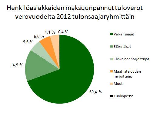 maksuunpannut tuloverot verovuodelta 2012, henkilöasiakkaat.