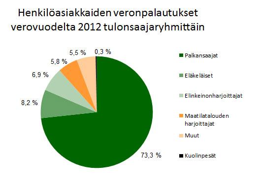 Veronpalautukset verovuodelta 2012, henkilöasiakkaat.