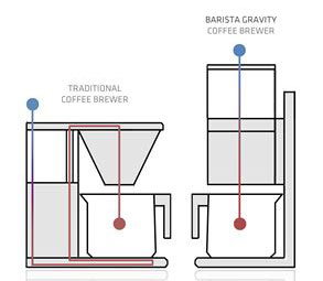 OBH Nordica Gravity Pour-over -suodatusmenetelmä