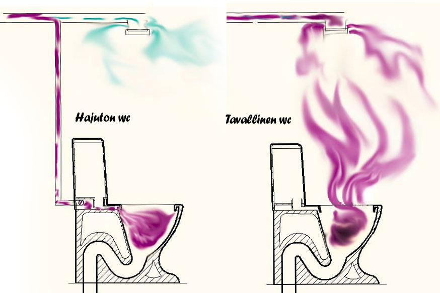 Halax hajuton wc toimii näin.